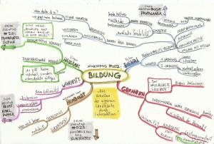 Mind-Map_BILDUNG